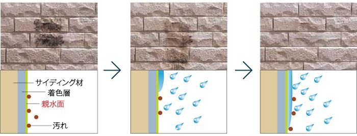 【その他画像】 (セルフクリーニング機能付外装材)従来商品に比べ静電気が起きにくい為、汚れが付きにくい親水面。