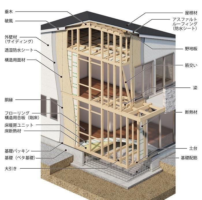 【その他画像】 (構造パース)丈夫なベタ基礎を採用。床下全面に13ミリの太い鉄筋を配した、鉄筋コンクリート一体型。。